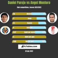 Daniel Parejo vs Angel Montoro h2h player stats