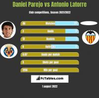Daniel Parejo vs Antonio Latorre h2h player stats