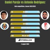 Daniel Parejo vs Antonio Rodriguez h2h player stats