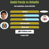Daniel Parejo vs Antonito h2h player stats