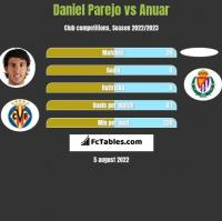 Daniel Parejo vs Anuar h2h player stats