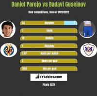Daniel Parejo vs Badavi Guseinov h2h player stats