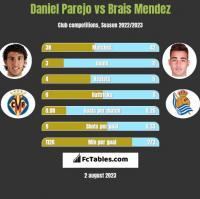 Daniel Parejo vs Brais Mendez h2h player stats