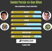 Daniel Parejo vs Dan Biton h2h player stats