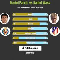 Daniel Parejo vs Daniel Wass h2h player stats