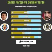 Daniel Parejo vs Daniele Verde h2h player stats