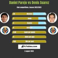 Daniel Parejo vs Denis Suarez h2h player stats