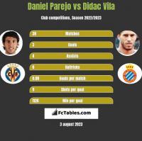 Daniel Parejo vs Didac Vila h2h player stats