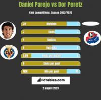 Daniel Parejo vs Dor Peretz h2h player stats