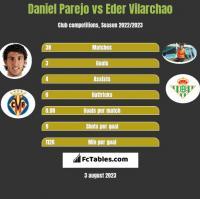 Daniel Parejo vs Eder Vilarchao h2h player stats