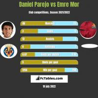 Daniel Parejo vs Emre Mor h2h player stats