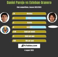 Daniel Parejo vs Esteban Granero h2h player stats