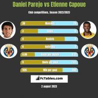 Daniel Parejo vs Etienne Capoue h2h player stats