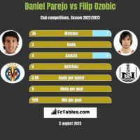 Daniel Parejo vs Filip Ozobic h2h player stats