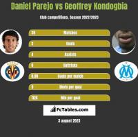 Daniel Parejo vs Geoffrey Kondogbia h2h player stats