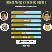 Daniel Parejo vs Goncalo Guedes h2h player stats