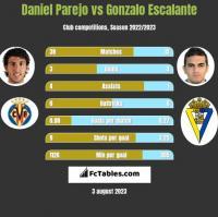 Daniel Parejo vs Gonzalo Escalante h2h player stats