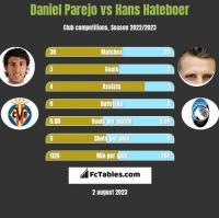 Daniel Parejo vs Hans Hateboer h2h player stats