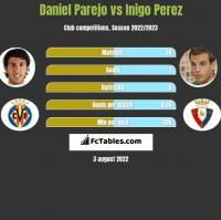 Daniel Parejo vs Inigo Perez h2h player stats
