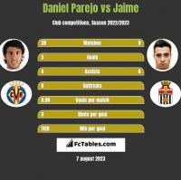 Daniel Parejo vs Jaime h2h player stats