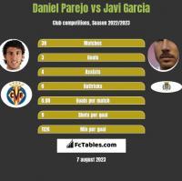 Daniel Parejo vs Javi Garcia h2h player stats
