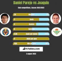 Daniel Parejo vs Joaquin h2h player stats
