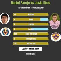 Daniel Parejo vs Josip Ilicic h2h player stats