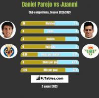 Daniel Parejo vs Juanmi h2h player stats