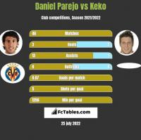 Daniel Parejo vs Keko h2h player stats