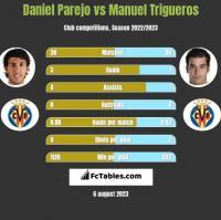 Daniel Parejo vs Manuel Trigueros h2h player stats