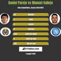 Daniel Parejo vs Manuel Vallejo h2h player stats