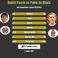 Daniel Parejo vs Pablo De Blasis h2h player stats