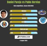 Daniel Parejo vs Pablo Hervias h2h player stats