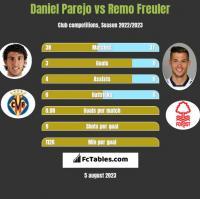 Daniel Parejo vs Remo Freuler h2h player stats