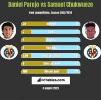 Daniel Parejo vs Samuel Chukwueze h2h player stats