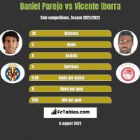 Daniel Parejo vs Vicente Iborra h2h player stats