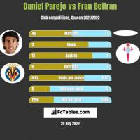 Daniel Parejo vs Fran Beltran h2h player stats