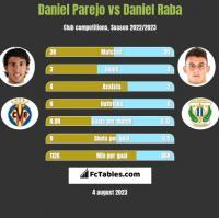 Daniel Parejo vs Daniel Raba h2h player stats