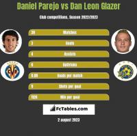 Daniel Parejo vs Dan Leon Glazer h2h player stats