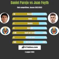 Daniel Parejo vs Juan Foyth h2h player stats