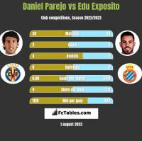 Daniel Parejo vs Edu Exposito h2h player stats