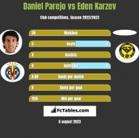 Daniel Parejo vs Eden Karzev h2h player stats