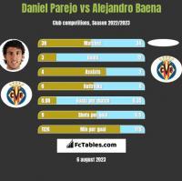 Daniel Parejo vs Alejandro Baena h2h player stats