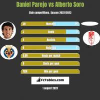 Daniel Parejo vs Alberto Soro h2h player stats