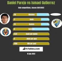 Daniel Parejo vs Ismael Gutierrez h2h player stats