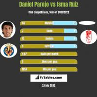 Daniel Parejo vs Isma Ruiz h2h player stats