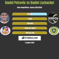 Daniel Petrovic vs Daniel Luxbacher h2h player stats