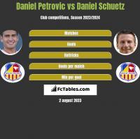 Daniel Petrovic vs Daniel Schuetz h2h player stats