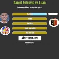Daniel Petrovic vs Luan h2h player stats