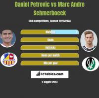 Daniel Petrovic vs Marc Andre Schmerboeck h2h player stats